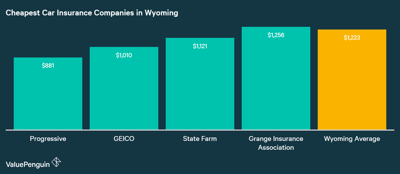 This graph ranks the auto insurance carriers in Wyoming from the cheapest to the most expensive