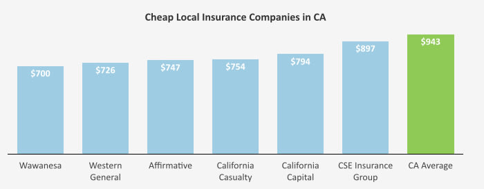 This graph shows the range of a few select local and regional companies in California to give consumers an even better idea of the range of affordable options available to them