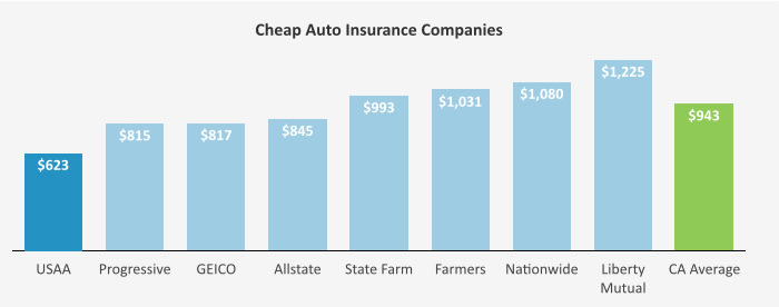 This graph compares auto insurance rates across eight of the largest national carriers for a composite of four Californian driver scenarios