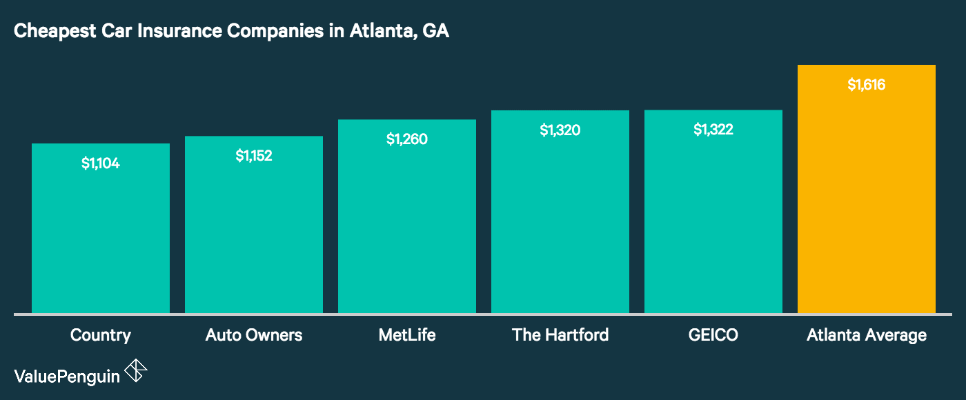 This graph charts and compares the average prices for the five cheapest auto insurance companies in Atlanta against the citywide average, with Country, Auto Owners and MetLife ranking in the top three cheapest spots