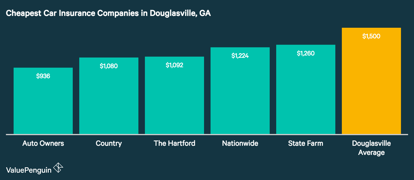These five companies had the lowest rates for basic liability coverage in Douglasville, GA.