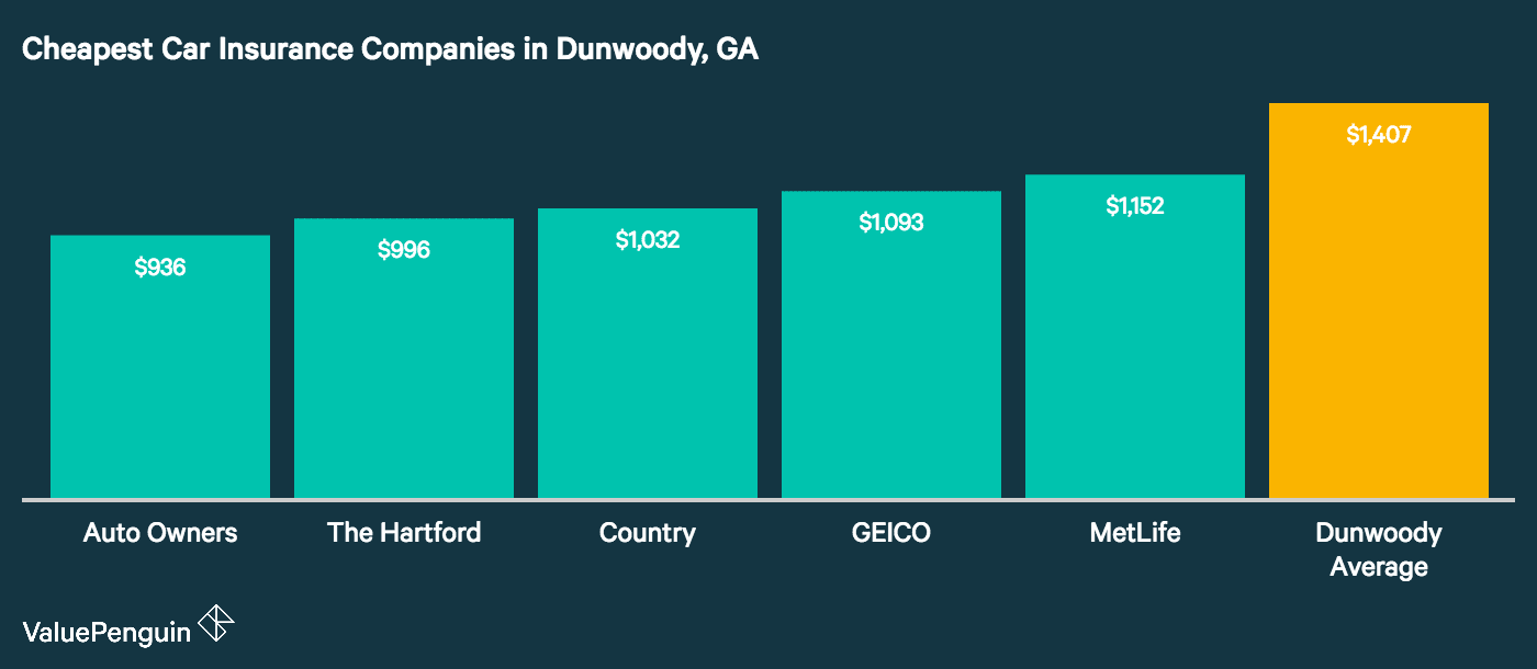 This graph shows which companies in Dunwoody have the lowest car insurance rates, and compares them to the citywide average