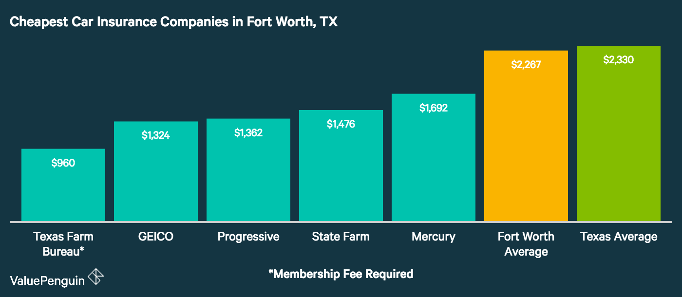 Graph shows the least expensive car insurance companies in Fort Worth, Texas