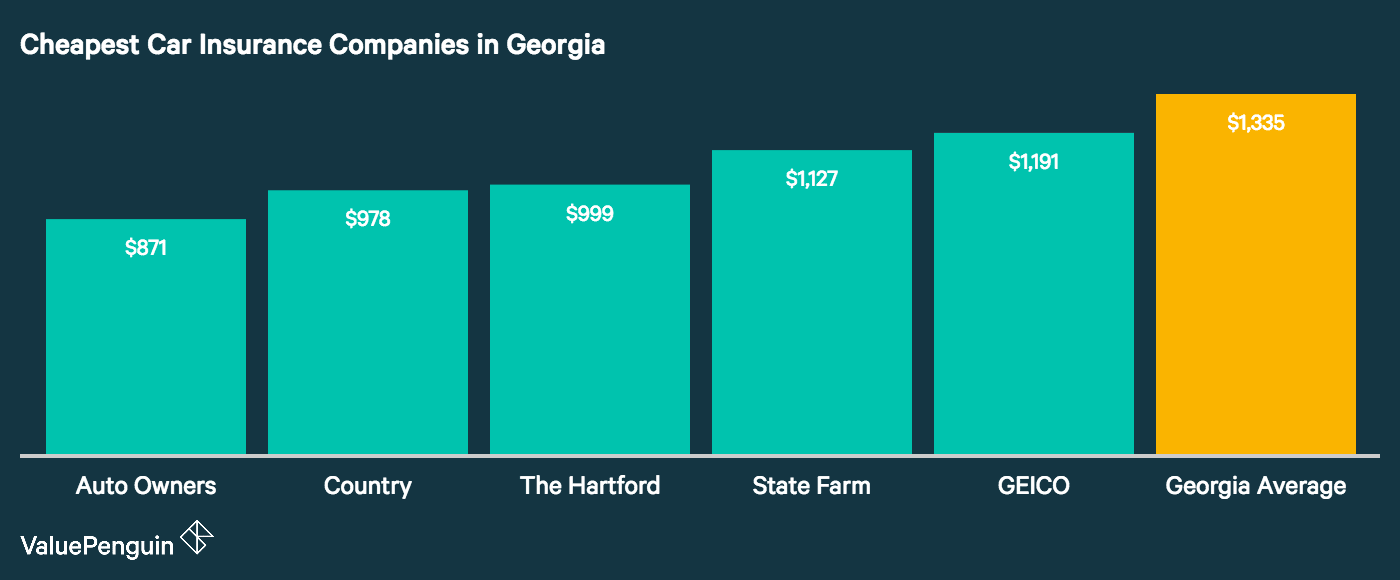 In this chart, we show who had the cheapest auto insurance rates for our Georgia driver.