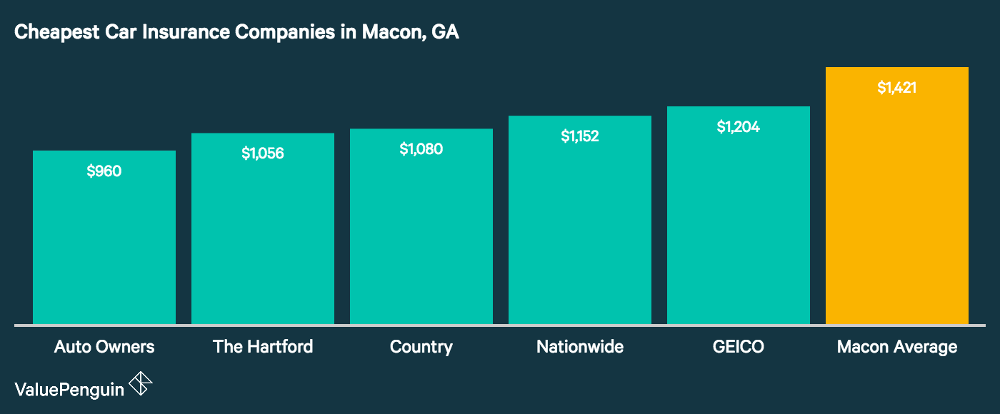 This graph shows which companies in Macon, GA have the cheapest auto insurance rates
