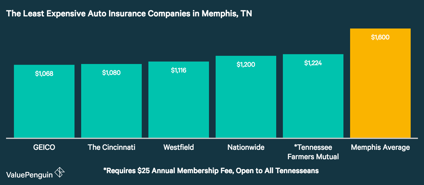 This graph lays out the five cheapest auto insurance companies for civilians in Nashville, and compares their rates to the city average.