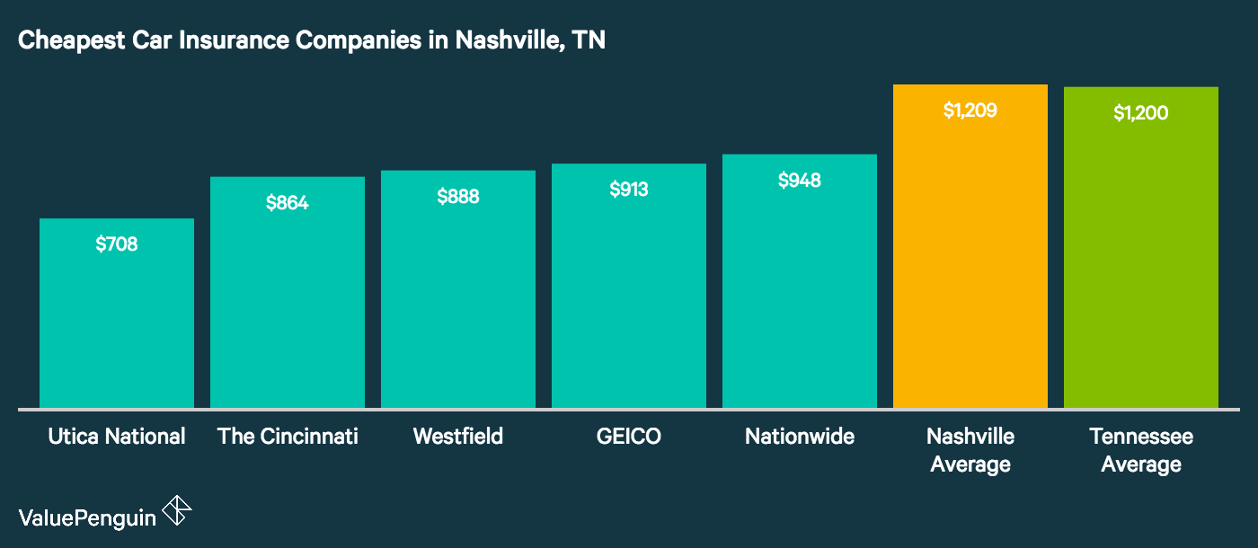 The image shows the most affordable car insurance companies in Nashville, Tennessee