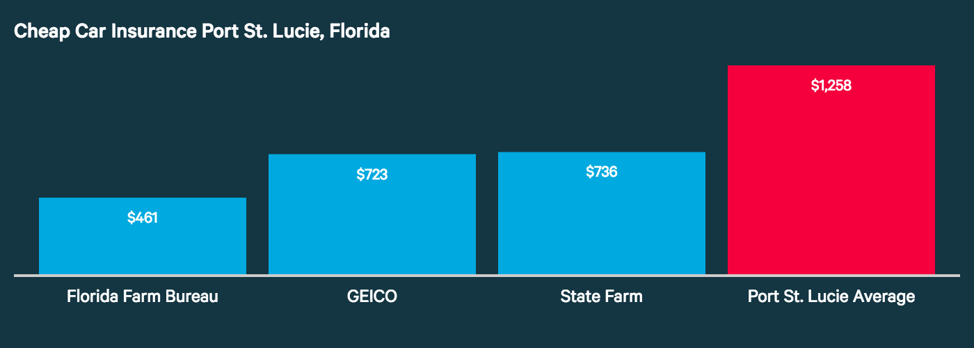 This chart graphs the companies with the lowest auto insurance rates in Port St. Lucie: Florida Farm Bureau, GEICO, and State Farm.
