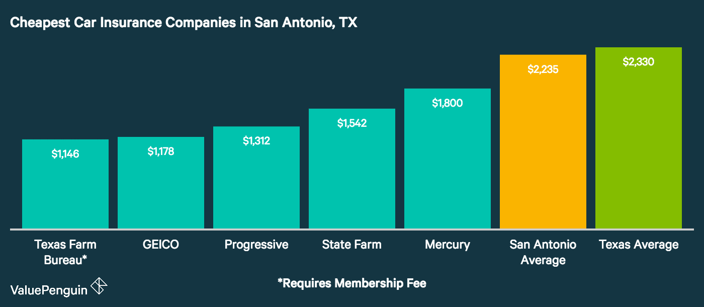 Graph shows the five cheapest auto insurance companies in San Antonio, as well as the city average