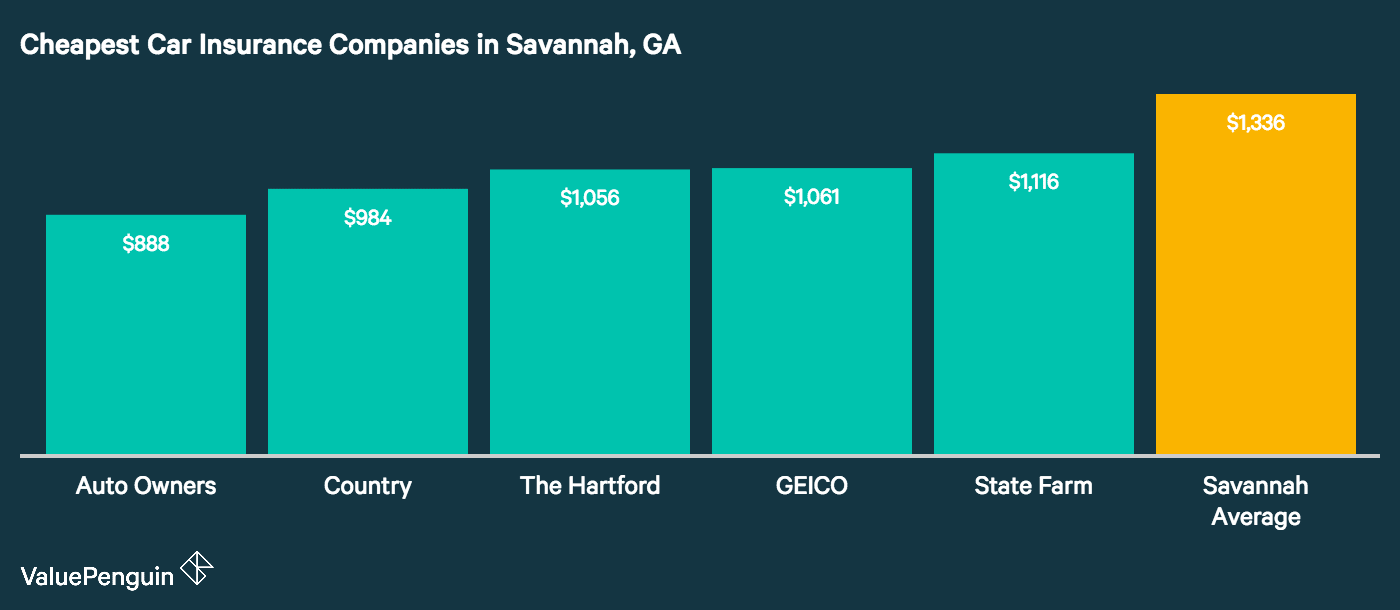This graph highlights the five companies in Savannah that had the lowest annual car insurance rates