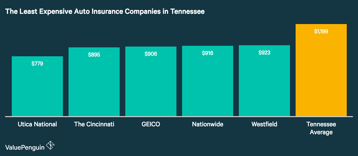 Best Auto Insurance Rates in Tennessee (2018) - ValuePenguin