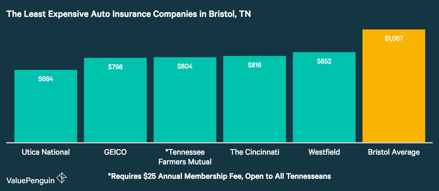 This chart shows which car insurance companies in Bristol have the cheapest rates, and compares them against the city average