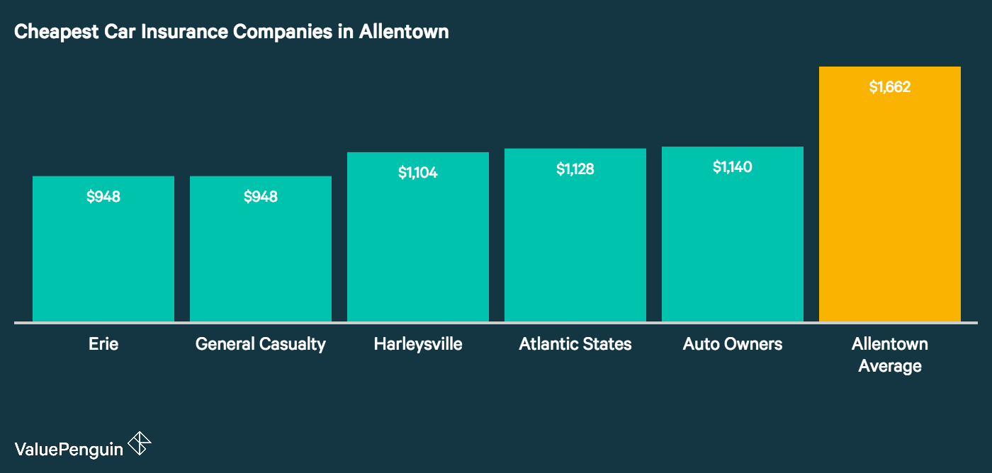 This graph lists the five companies in Allentown with the lowest rates for insuring our driver's car compared to the city average.