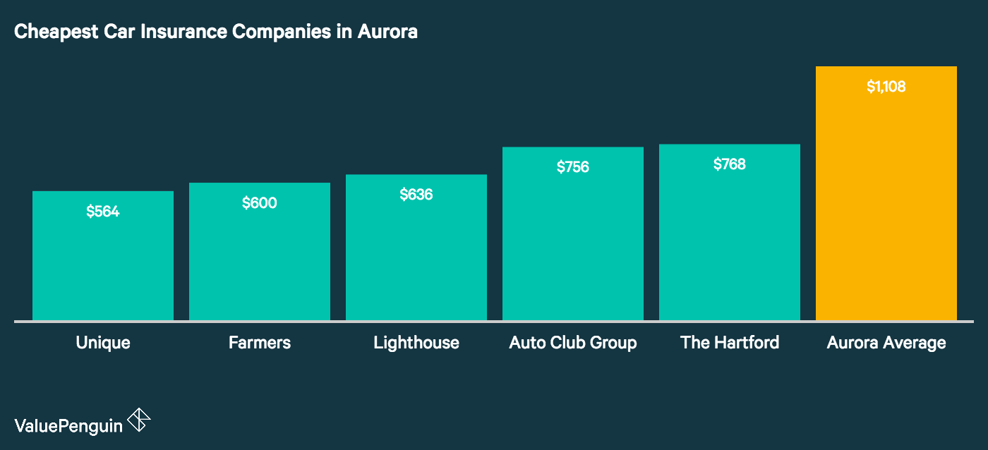 This graph displays the carriers who had the lowest auto insurance quotes for our four drivers living in Aurora.