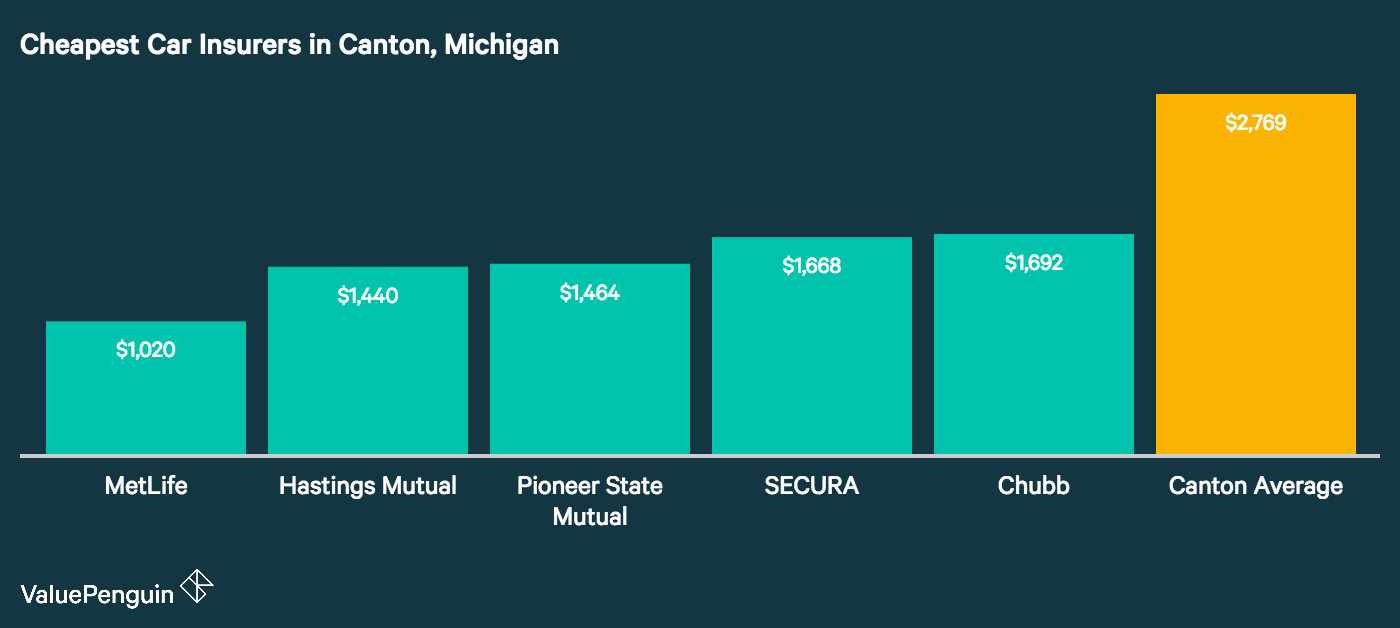 Graph shows the five cheapest insurers in Canton Michigan