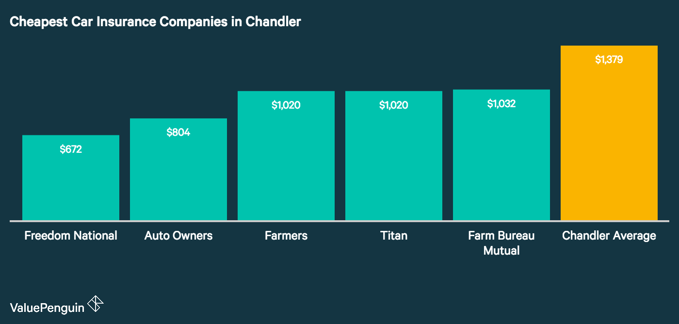 This graph shows which auto insurers rank with the lowest average annual costs in Chandler and compares their rates to the citywide average.