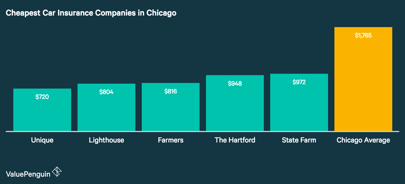 This graph shows the five carriers in Chicago with the lowest rates for auto insurance.