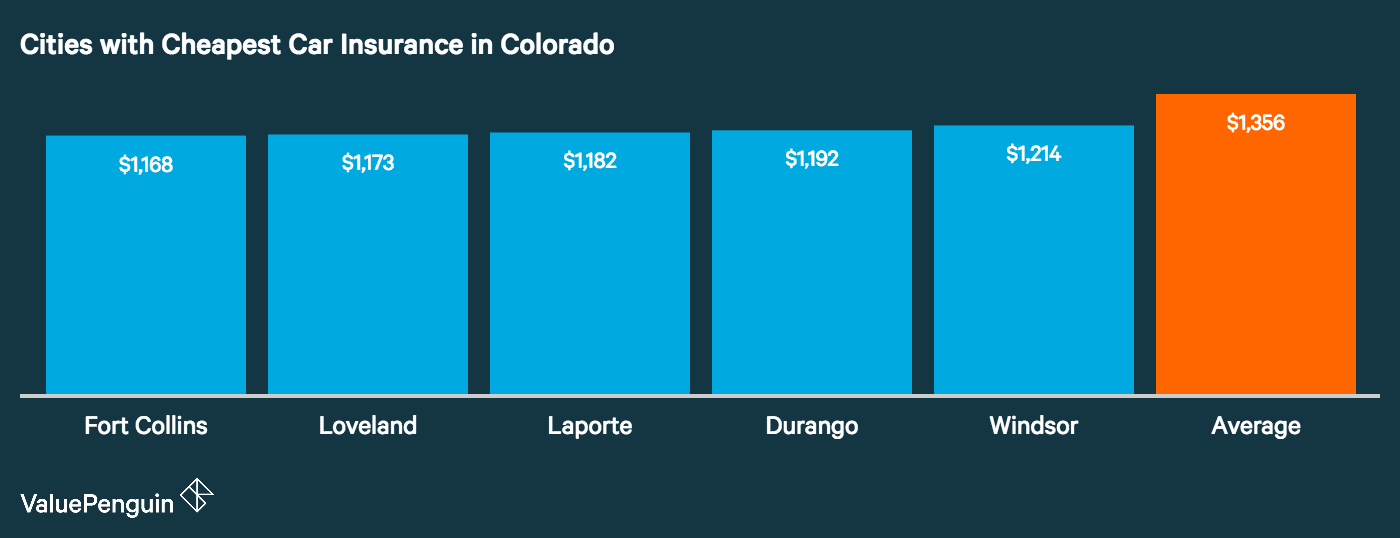 cheapest-colorado