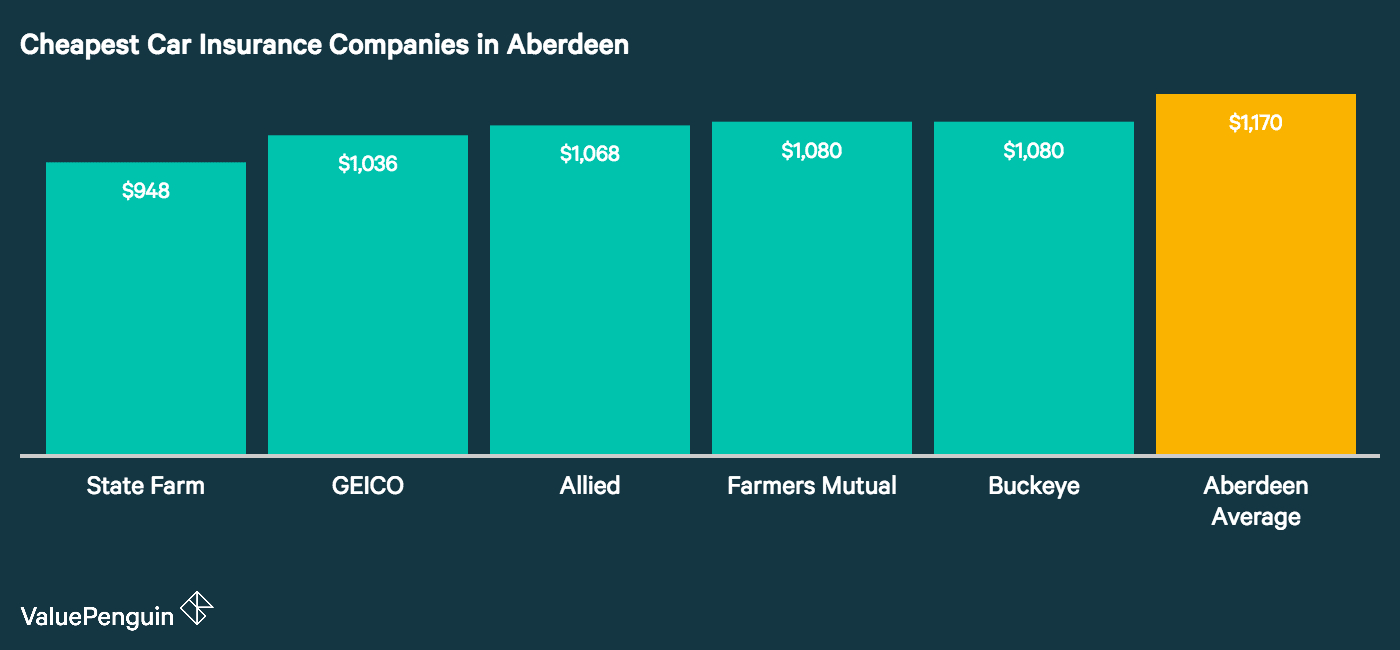 This graph shows the five cheapest car insurance companies in Aberdeen and compares their individual average premiums to the city's average. These companies are State Farm, GEICO, Farmers/Mid-Century, Farmers Mutual, and Farm Bureau Mutual