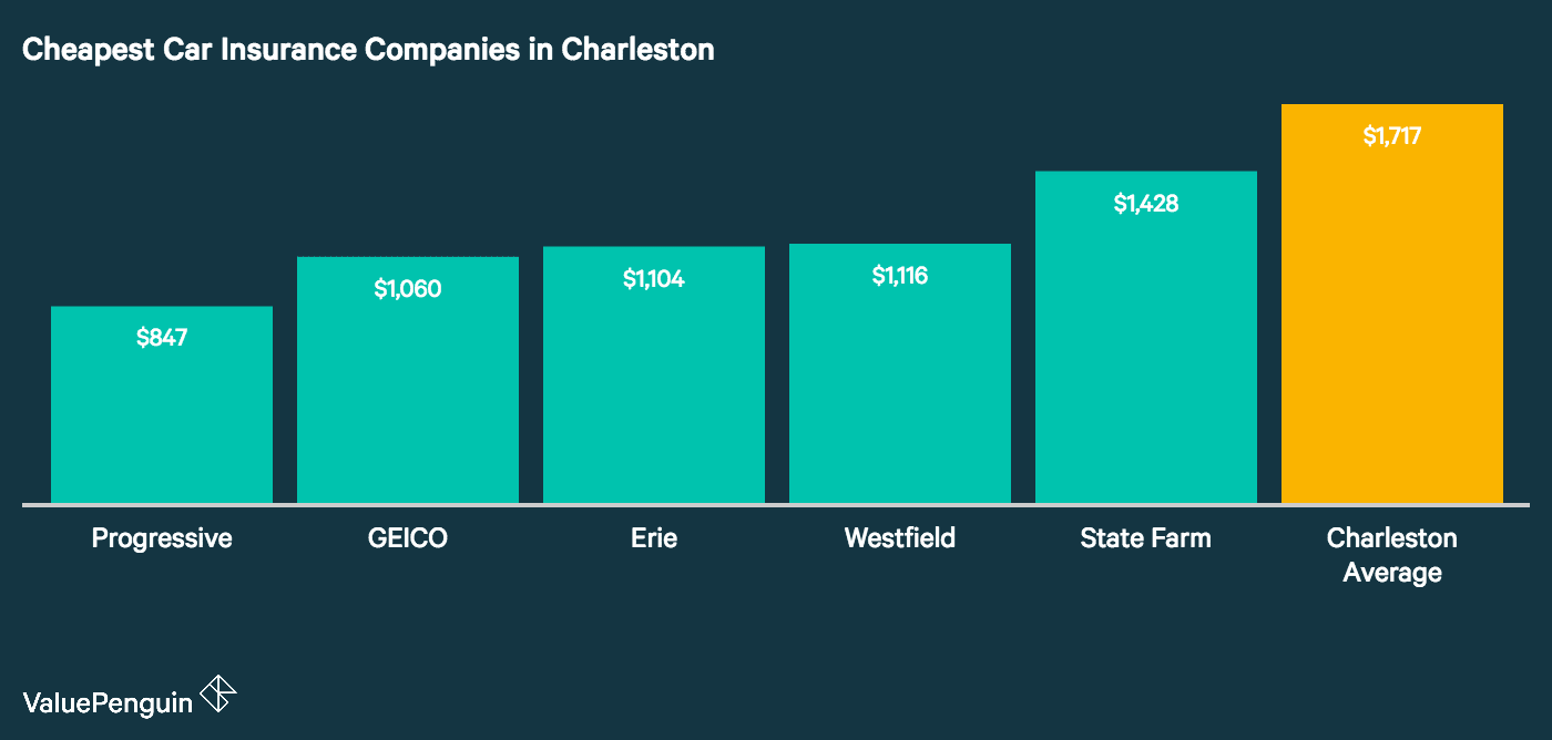 This graph shows which five companies had the lowest car insurance quotes in Charleston and compares their cost to the citywide average.