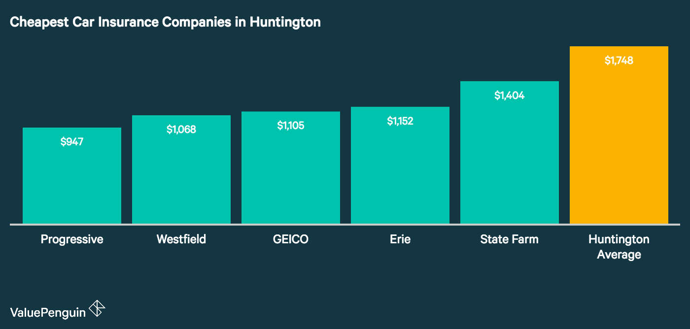 This graph depicts the five most affordable auto insurance companies in Huntington and compares their annual rate to the city wide average.