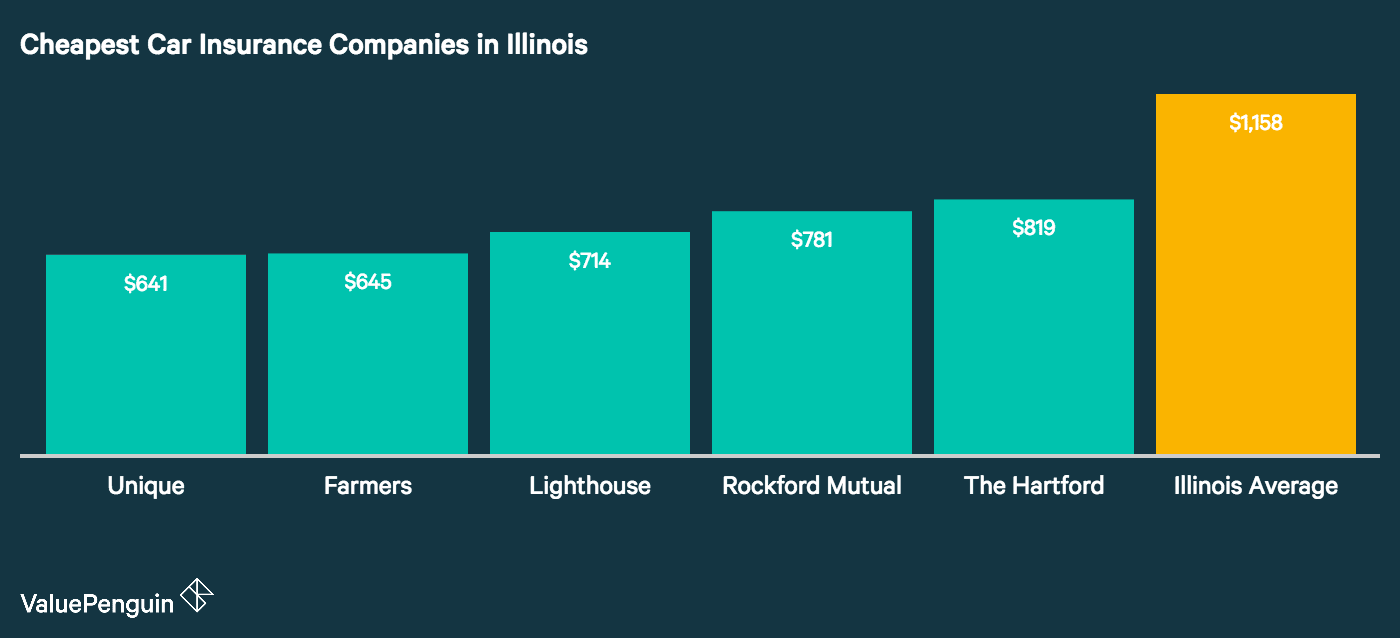 In this graph we rank the car insurance companies in Illinois from the cheapest to the most expensive
