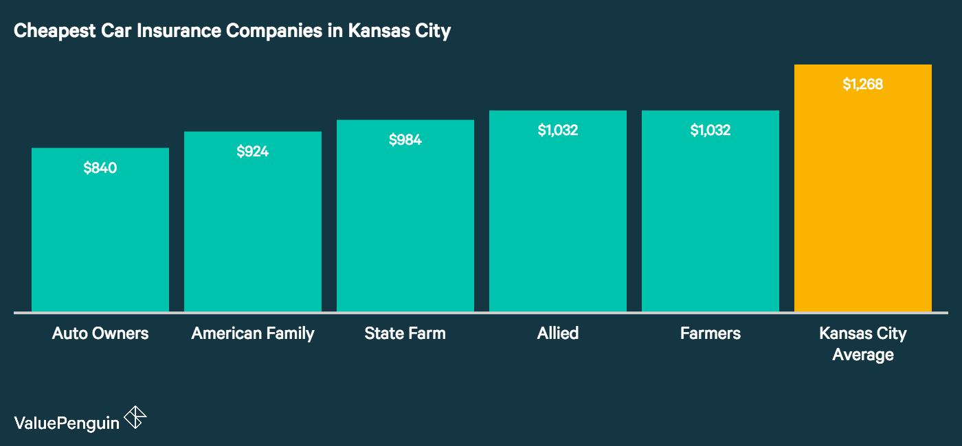 This chart lays out the five cheapest auto insurance companies in Kansas City compared to the city average.