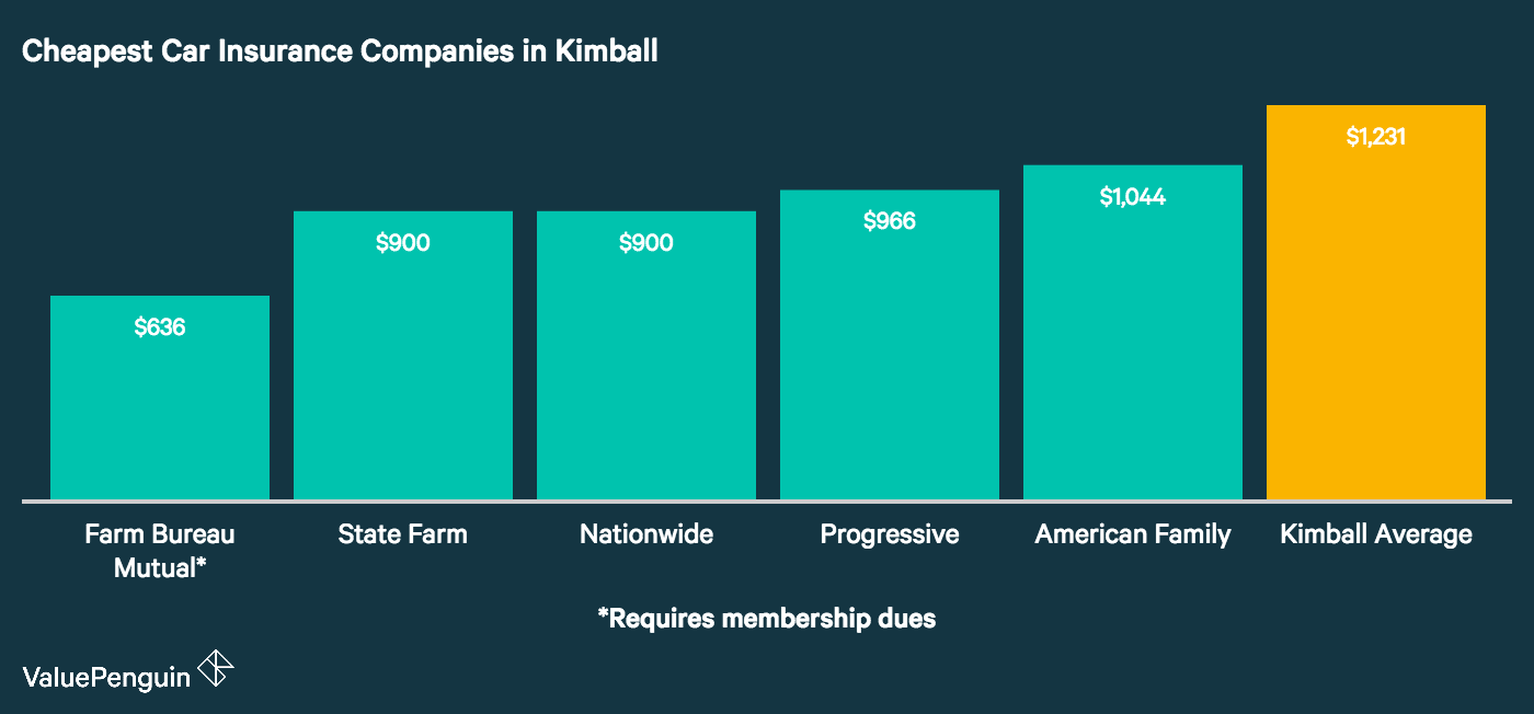 This graph lists the 5 most affordable car insurance companies in Kimball and compares their annual quotes to the citywide average.