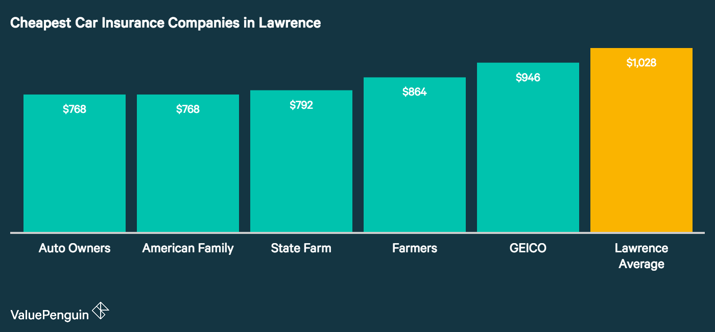 this graph lays out the five cheapest car insurance companies in Lawrence and compares them to the city average.