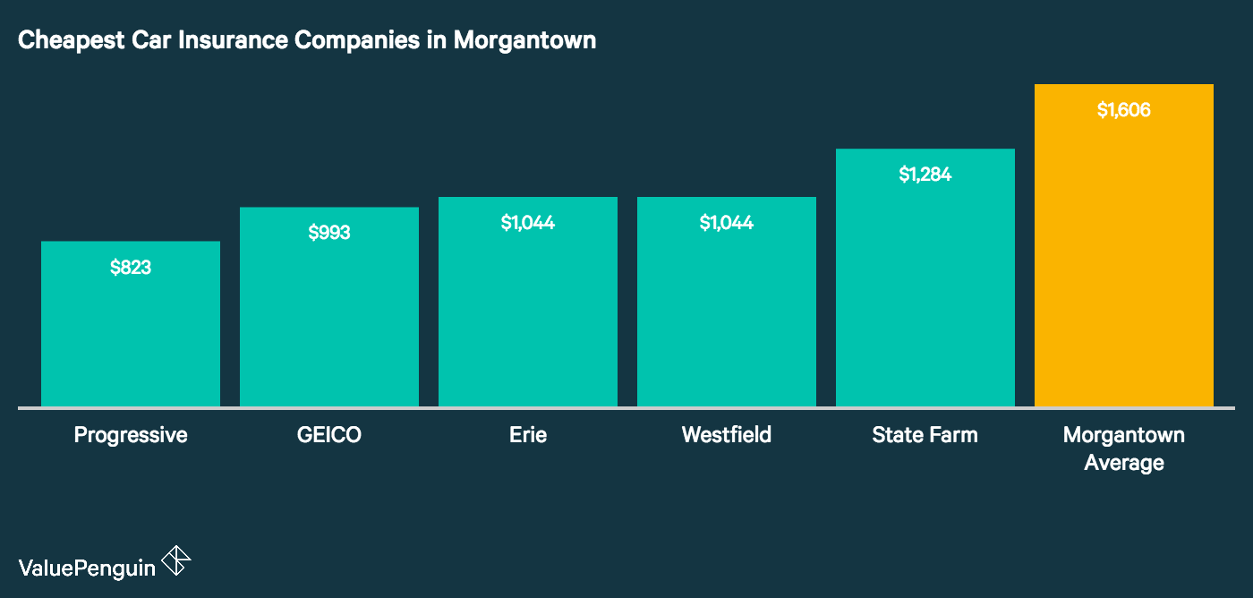This column graph illustrates the five companies in Morgantown that have the cheapest annual rate and compare it to the city wide average.