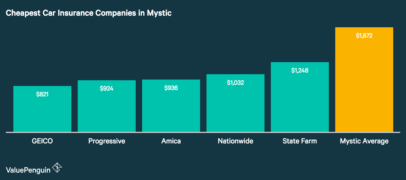 This graph shows which companies can potentially offer Mystic drivers a deal on their auto insurance costs