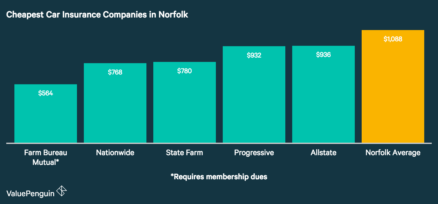 This graph illustrates the 5 most affordable auto insurance companies in Norfolk and compares their annual quotes to the city wide average.