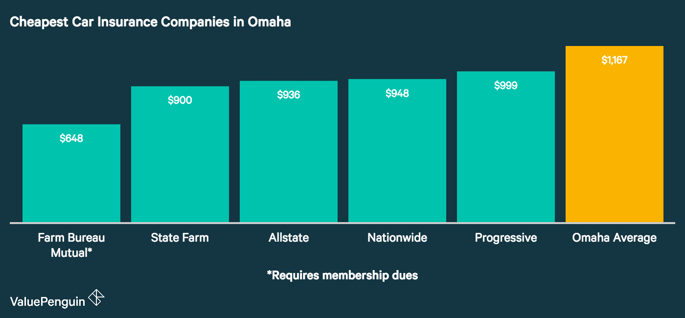 This graph shows the five cheapest auto insurers in Omaha and compares their quotes to the city wide average.