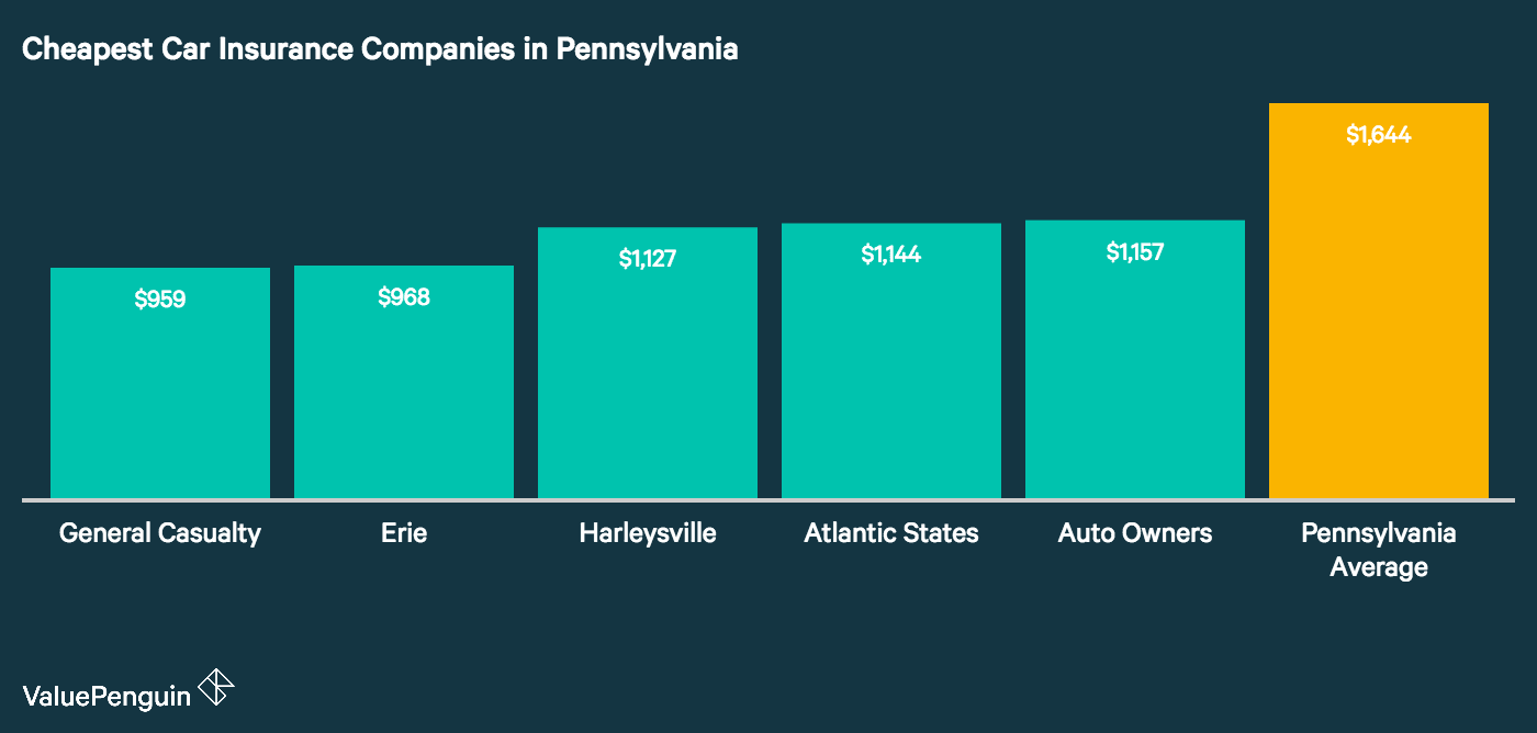 This graph shows which companies had the cheapest rates in Pennsylvania to insure our drivers' vehicles.