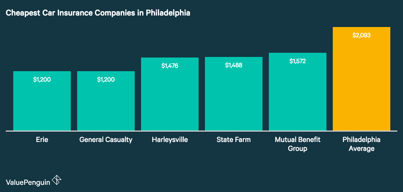 This graph identifies the five companies with the cheapest auto insurance rates in Philadelphia, compared to the city average.