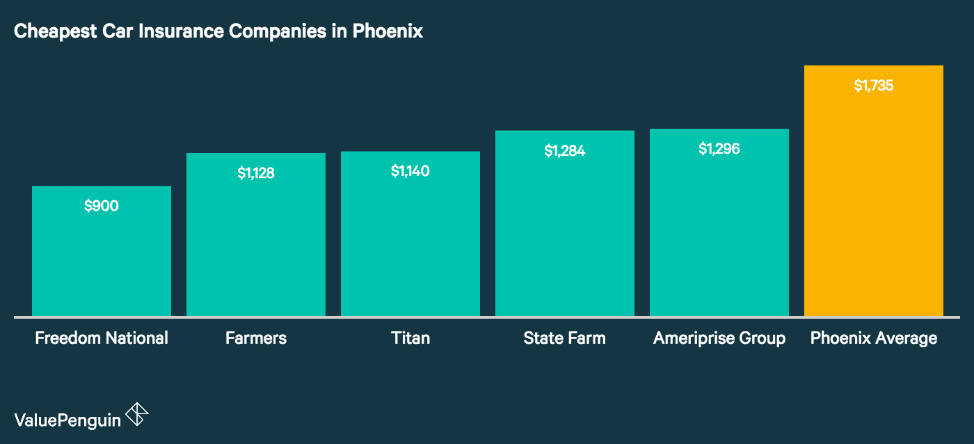 This graph displays the annual auto insurance rates for the five cheapest companies we found in Phoenix, as compared to the city wide average.