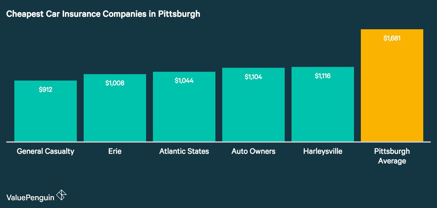 This graph lays out the five providers in Pittsburgh with the lowest average annual rates for our sample driver, compared to the city average.