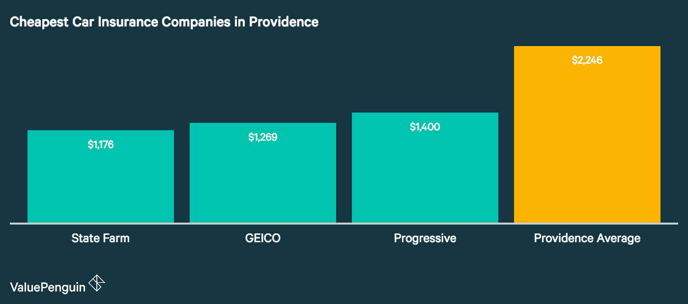 This chart highlights the cheapest car insurance companies in Providence compared to the city average.