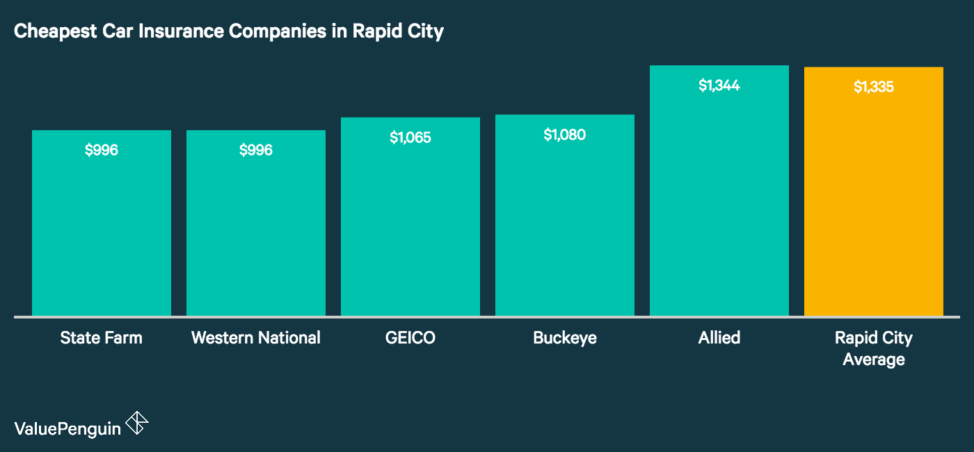 This graph shows the five companies with the most affordable car insurance coverage in Rapid City and compares them to the overall Rapid City average cost of insurance. These five companies are State Farm, GEICO, Western National Insurance, Buckeye, and Farmers/Mid-Century.