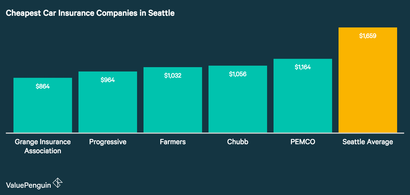 This graph shows the five companies in Seattle with the lowest car insurance rates compared to the average of all companies surveyed.
