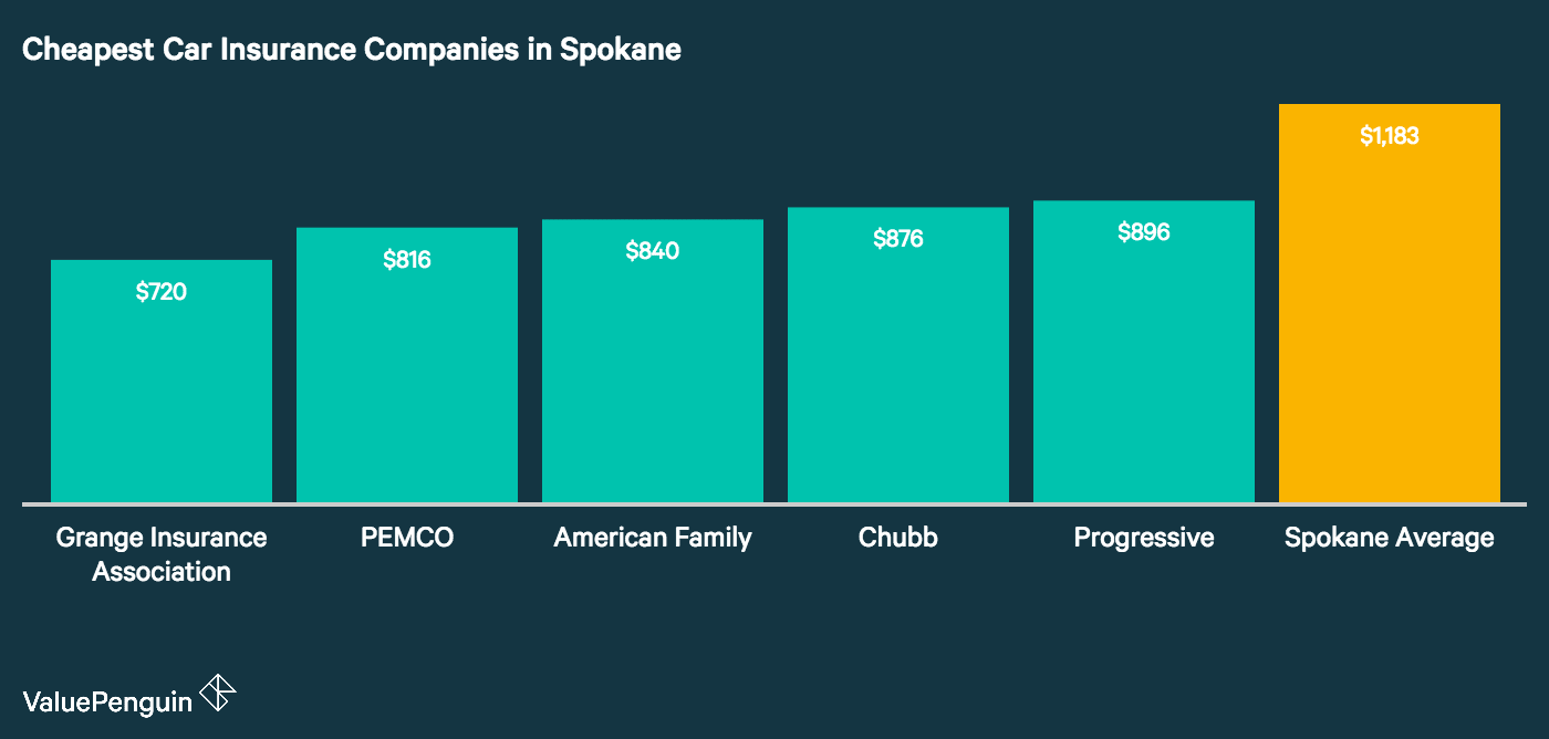 This graph shows which insurers ranked as the cheapest auto insurance companies in Spokane out of all the companies quoted.