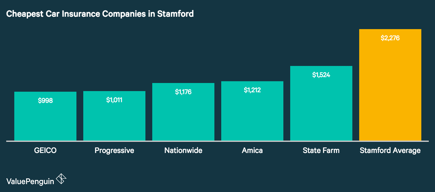 As our graph shows, GEICO, Amica, USAA, Nationwide, and State Farm had the five lowest rates for our benchmark drivers in Stamford, CT.