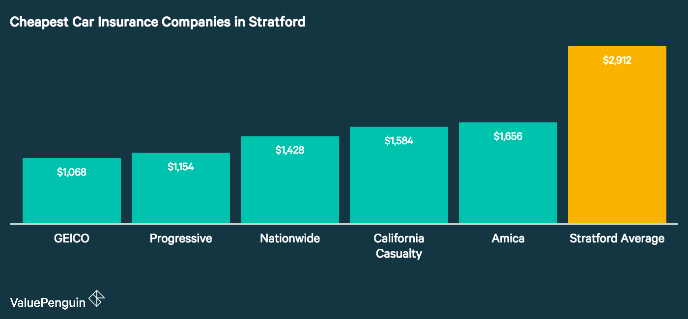 This graph lays out the top insurers in Stratford, CT with the lowest car insurance costs based on our driver study