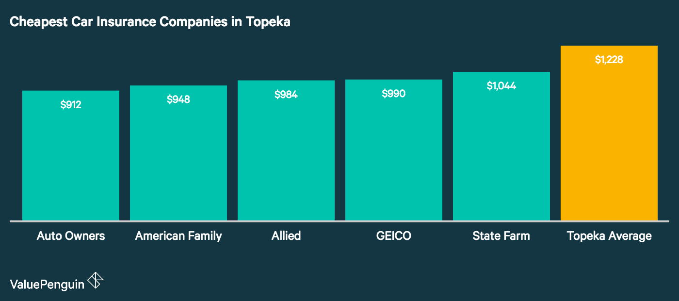 The graph lays out the five cheapest car insurance companies in Topeka compared to the city average.