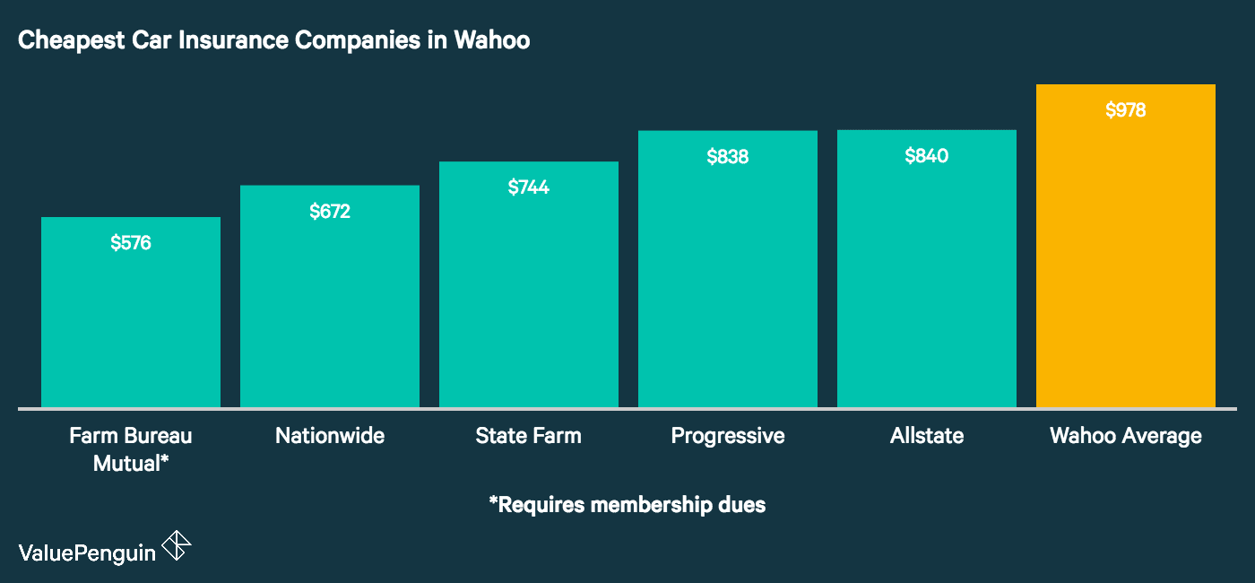 This graph shows the 5 most inexpensive auto insurance companies in Wahoo and compares their annual rates to the city wide average.