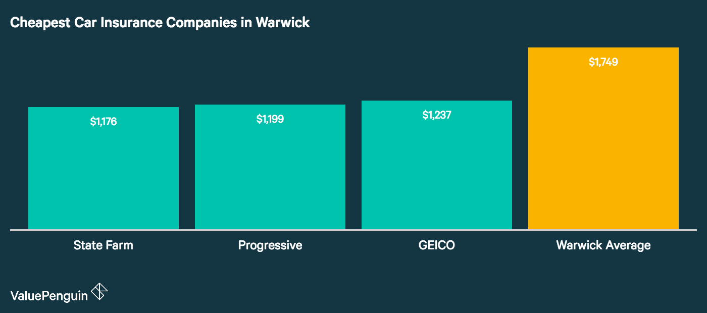 This chart compares the cheapest car insurance companies in Warwick against the city average based on annual costs for our driver's coverage.