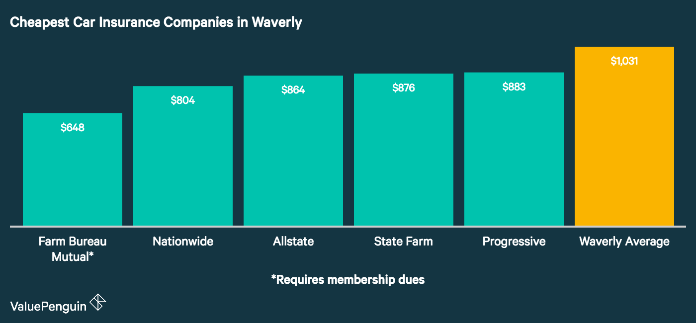 This graph lists the 5 cheapest auto insurance companies in Waverly and compares their annual quotes to the city wide average.
