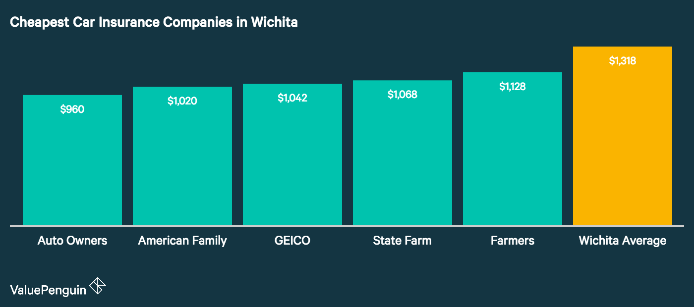 Our graph provides the five companies in wichita with the cheapest auto insurance rates in ranked