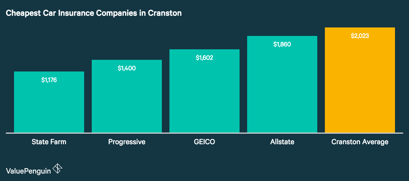 Here we list the insurers in Cranston with the most affordable car insurance premiums for our sample driver as compared to the city average.