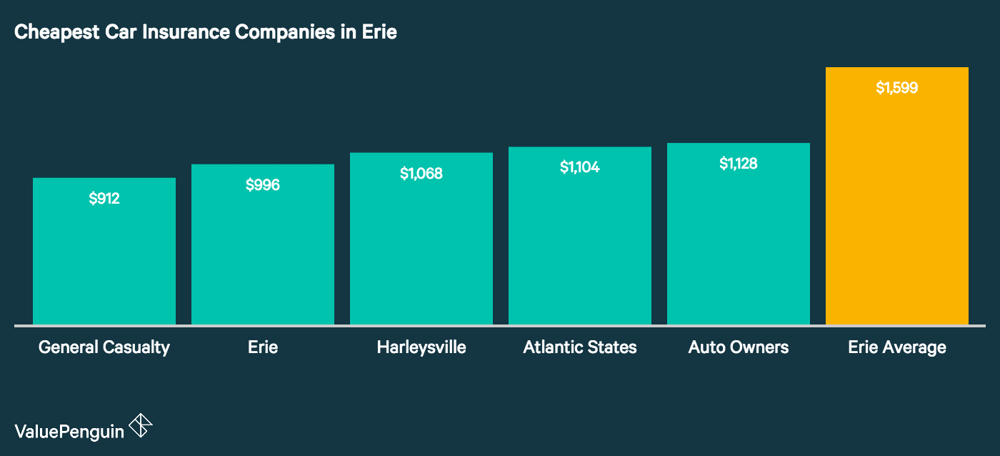 this chart shows the five most affordable car insurance providers based on quotes in Erie versus to the city average.